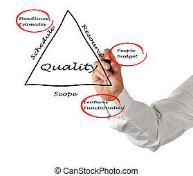 Diagram of planning