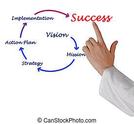 empresa / negocio, éxito,