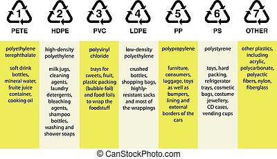 Plastic resin codes, polyethylene, polyvinyl, polystyrene...