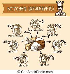 Kitchen infographic sketch - Kitchen equipment sketch...