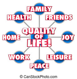 Quality of Life Diagram Firends Family Home Enjoyment...