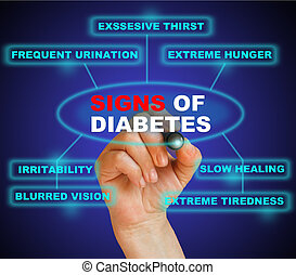 signs of diabetes - writing word signs of diabetes with...