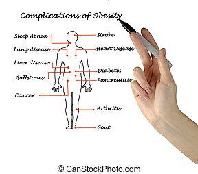 Complications, de, obesidad,