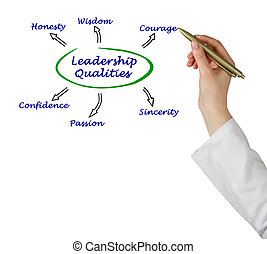 diagrama, liderazgo,  qualities