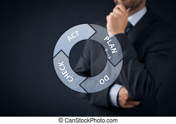 PDCA cycle - PDCA plan–do–check–act cycle - four-step...