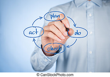 PDCA cycle management - PDCA plan–do–check–act cycle -...