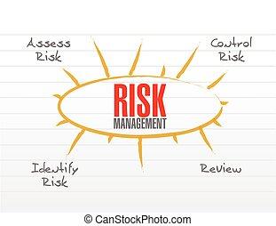 risk management model illustration