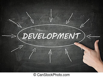 Development process information concept on blackboard with a...
