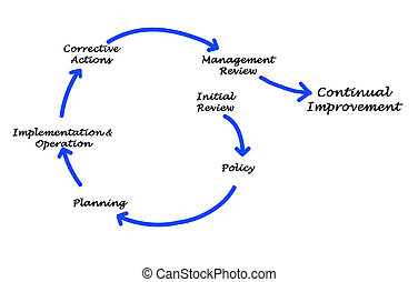 Management diagram