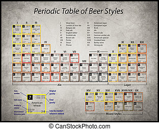 periodic table of beer styles - a poster with a periodic...