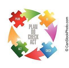 plan do check act puzzle pieces