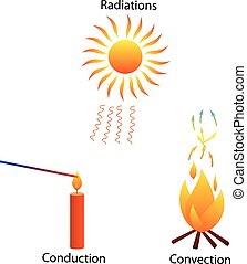 Three modes of heat Transfer - Illustration of three...