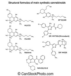 Main synthetic cannabinoids, - Chemical formulas of main...