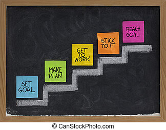 set and reach goal concept - set goal, make plan, work,...