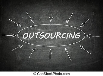 Outsourcing process information concept on black chalkboard