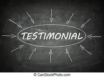 Testimonial process information concept on black chalkboard