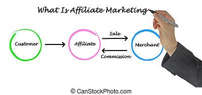 qué, es, affiliate, mercadotecnia,