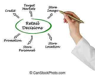 Retail Decisions