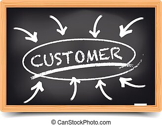 Customer Focus - detailed illustration of a blackboard with...