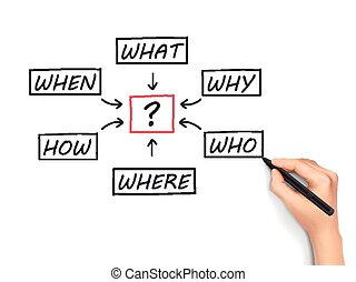 questions flow chart drawn by hand isolated on white...