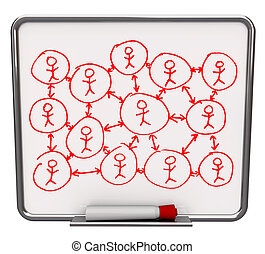 Social Networking - Dry Erase Board - A white dry erase...
