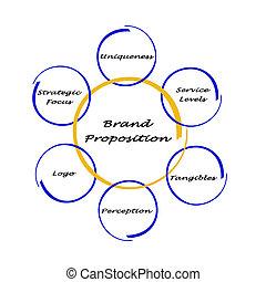 marca, proposição,