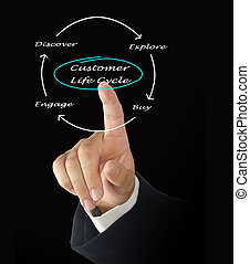 Customer Life Cycle  - Customer Life Cycle