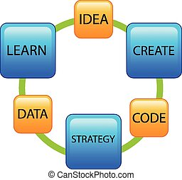 Diagram creating a new business
