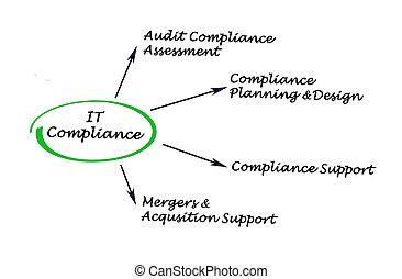 IT Compliance