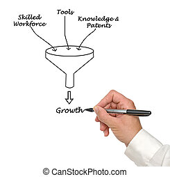 Growth funnel