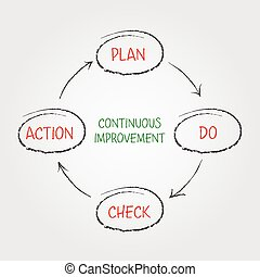 Phases of continuous improvement