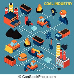 Coal Industry Isometric Flowchart - Coal industry isometric...
