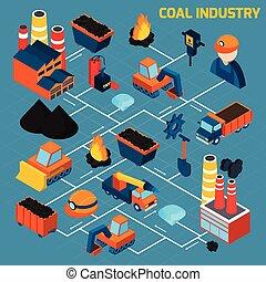 Coal Industry Isometric Flowchart - Coal industry isometric...