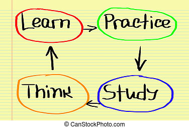 Educação, conceito,