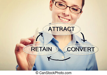 Attract, Convert, Retain - Young business woman drawing a...