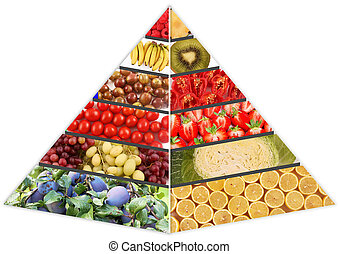 food pyramid - A food pyramid with groceries