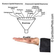 Enterprise success