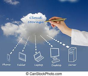felhő, tárolás,