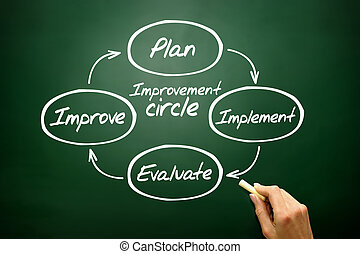 Improvement circle of plan, implement, evaluate, improve...