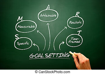 Hand drawn vector Smart goal setting diagram, chart shapes...