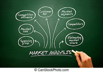 Hand drawn vector Market analysis diagram, chart shapes on...