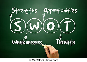 Hand drawn SWOT analysis business strategy management,...