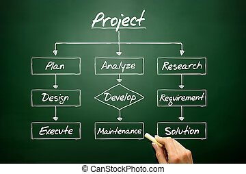 Hand drawn Flow chart - Project process, business concept on bla