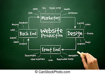 Hand drawn diagram of Website Production process elements...