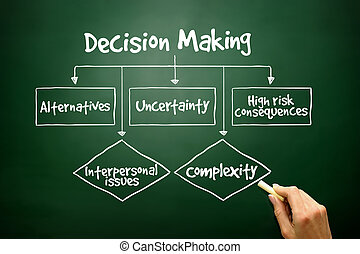 Hand drawn Decision Making flow chart for presentations and...