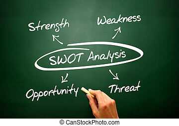 Hand writing swot analysis vector diagram, chart shapes -...