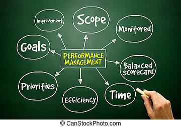 Hand drawn Performance management mind map, business concept...