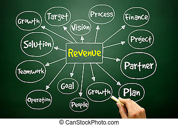 Hand drawn Revenue mind map, business concept on blackboard...