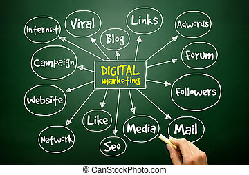Hand drawn Digital Marketing mind map, business concept -...