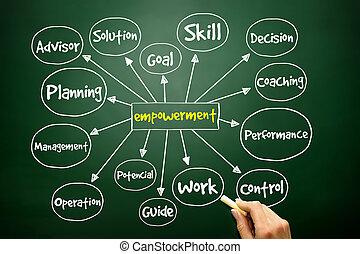 Hand drawn Empowerment mind map, business concept - Hand...